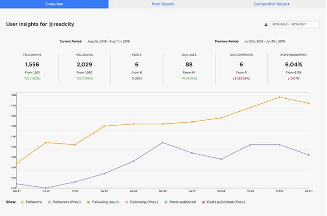 Instagram Management Tool for Agencies - Instagram Analytics - Sked Social