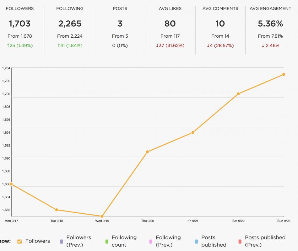 Instagram Analytics Tools - Sked Social