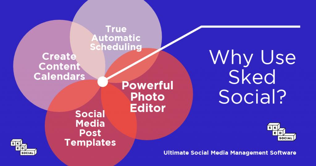 social media ROI - sked social