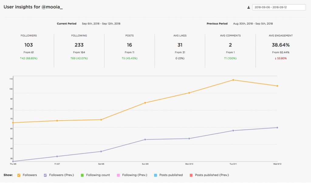 instagram analytics - sked social