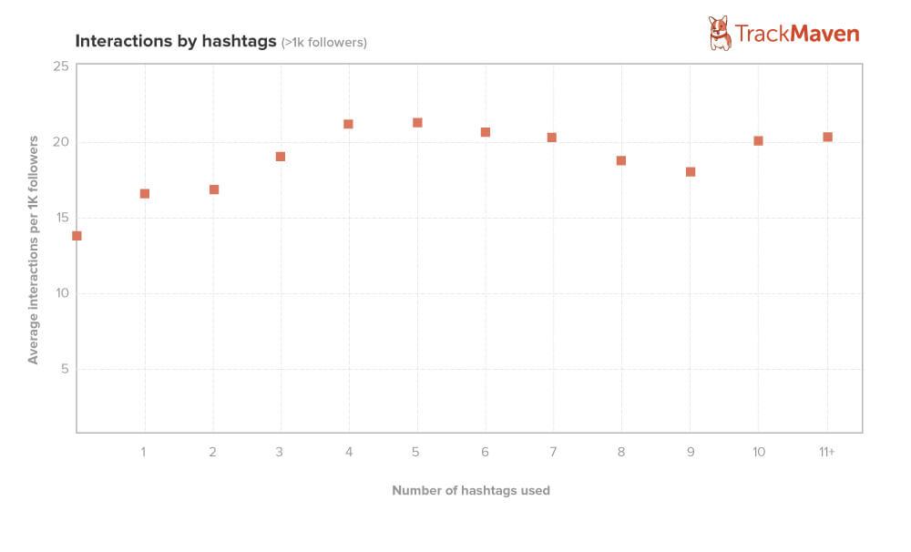 Instagram Hashtag Volumes - Sked Social