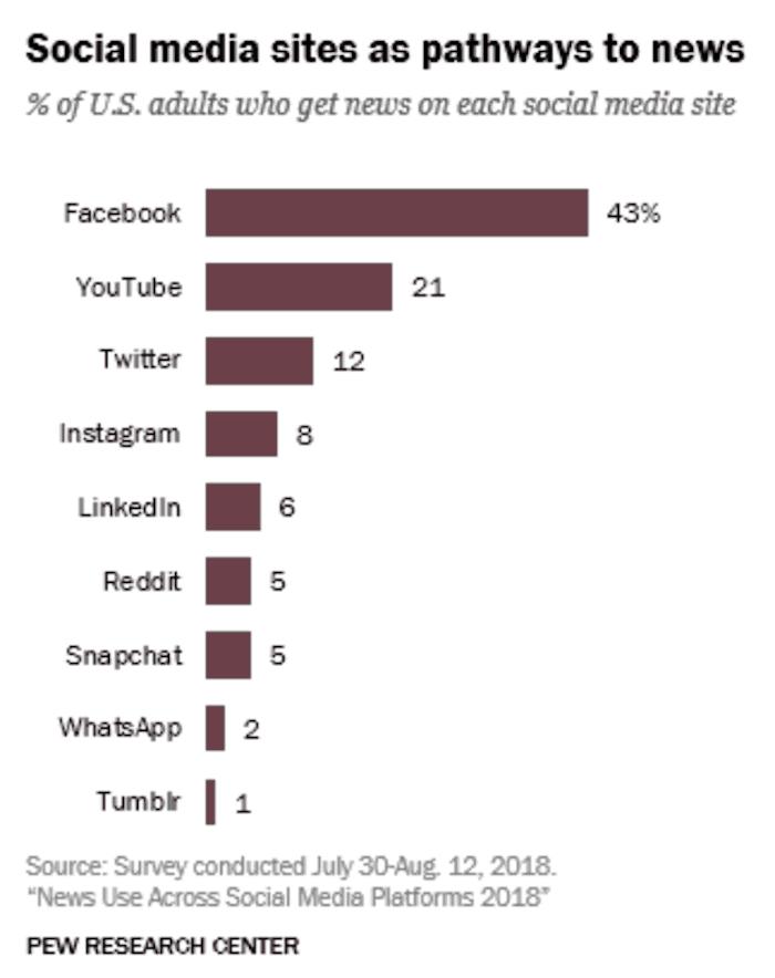 Facebook User Percentage - Sked Social
