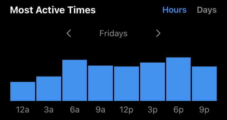 Most active time analytics example looking at Friday's data by hour