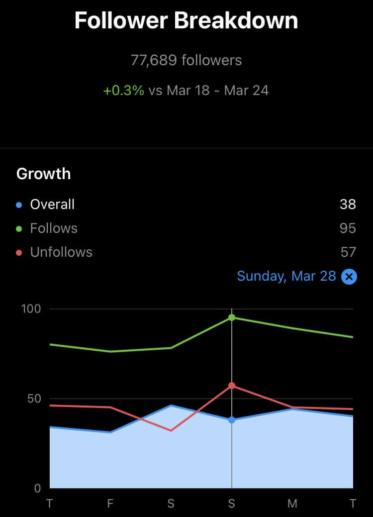 Follower breakdown data from the past fortnight including follows and unfollows