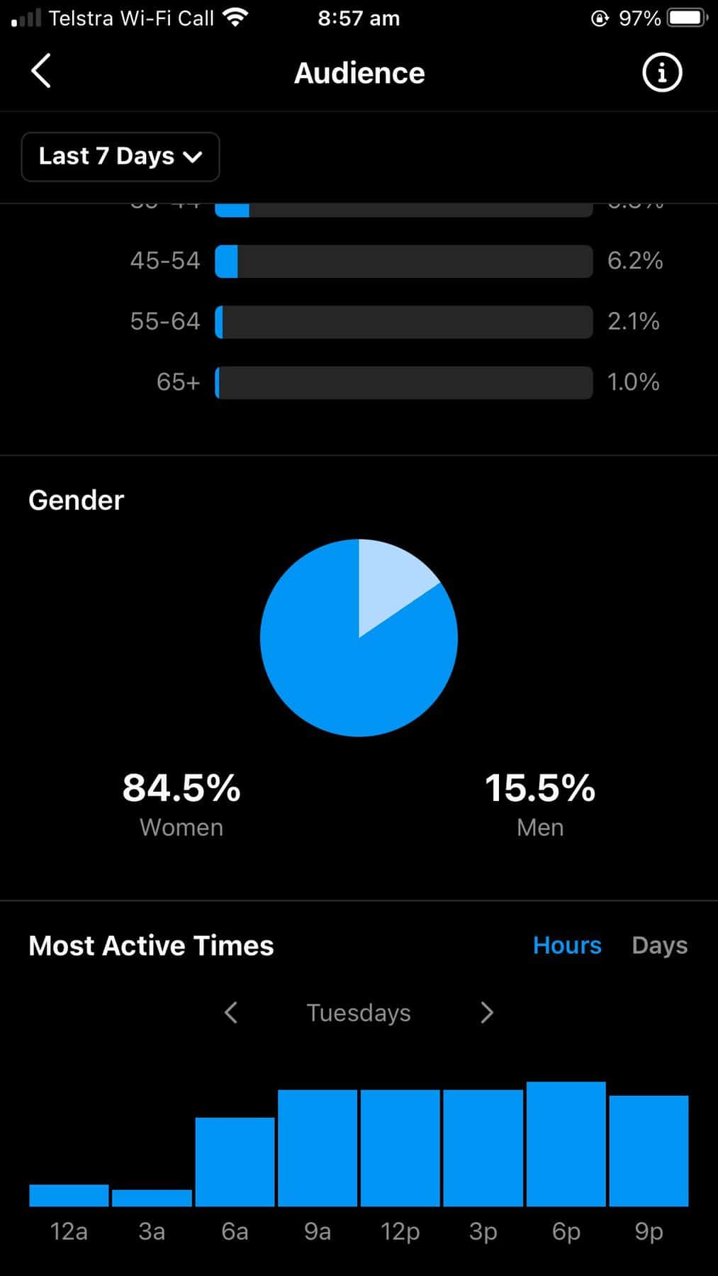 Instagram audience insights showing gender split and audience active times