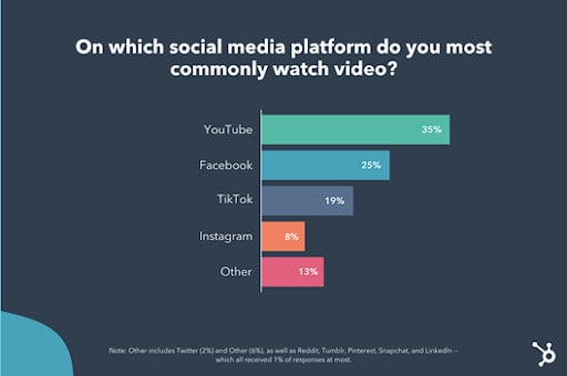 hubspot stats on which platform is used most regularly for video viewing