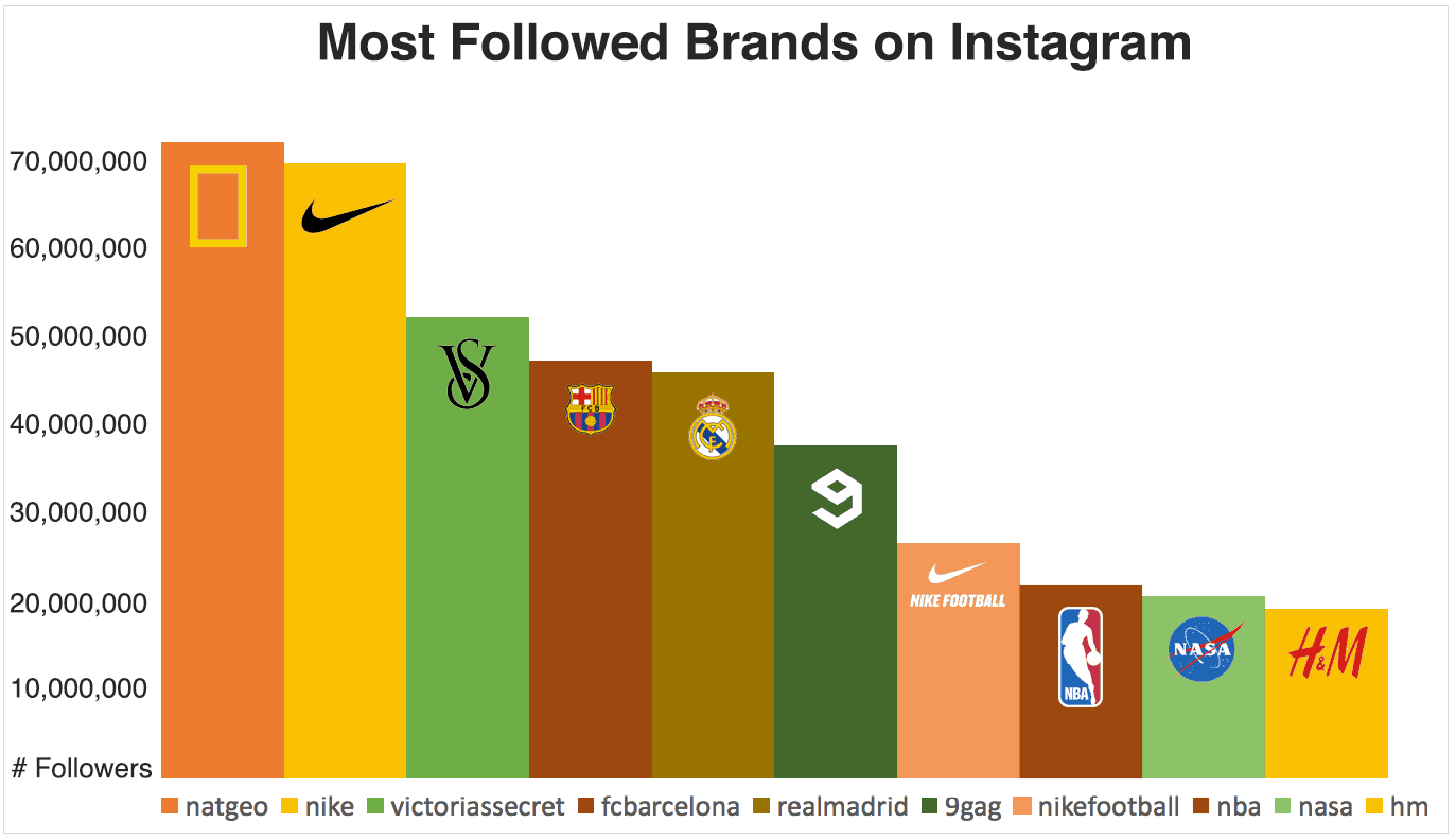 Instagram Statistics Top Brands